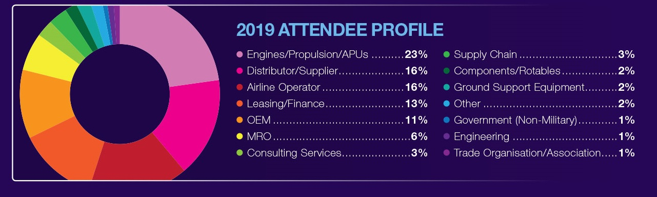 Attendee profile based on 2019 attendees